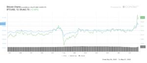 Faaiidada bitcoin