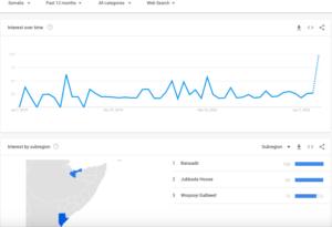 bitcoin somali trending garaf