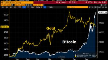 bitcoin dahabkuu liqayaa