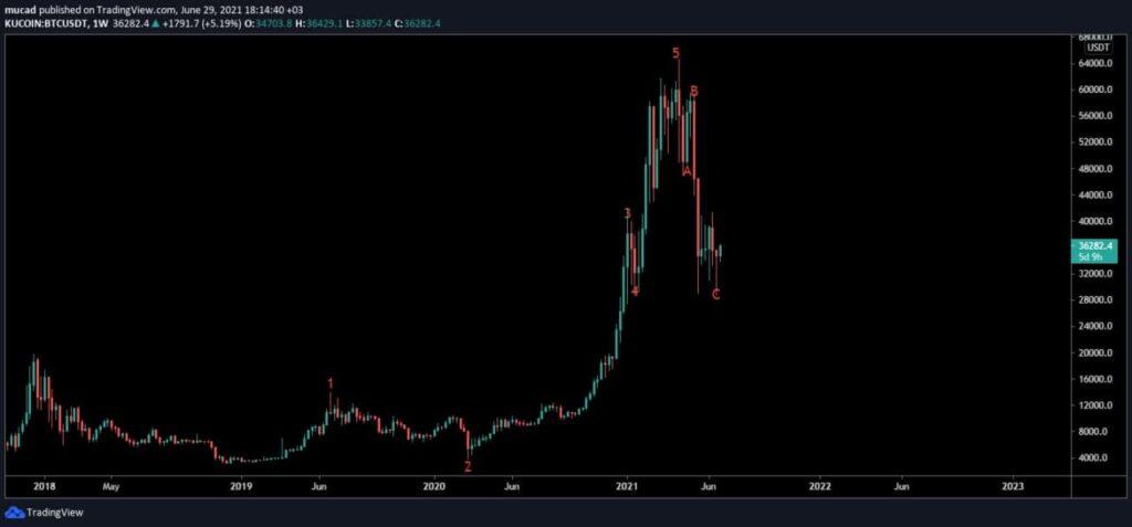 bitcoin garaf mowjadaha